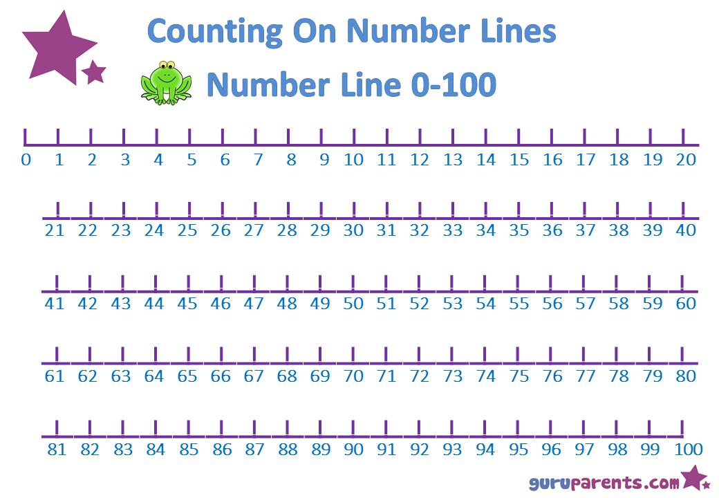 Free Printable 0-100 Number Line